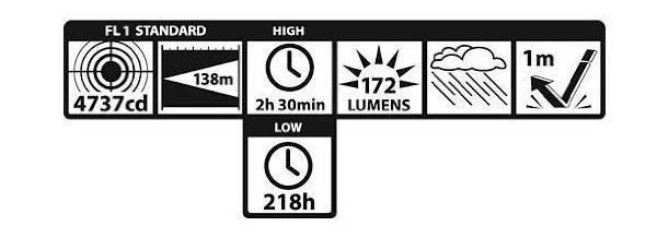 Mag-Lite XL200 Daten